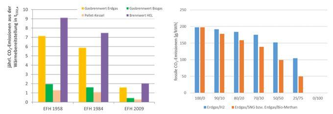 Reduzierung der CO2-Emmissionen durch erneuerbare Gase