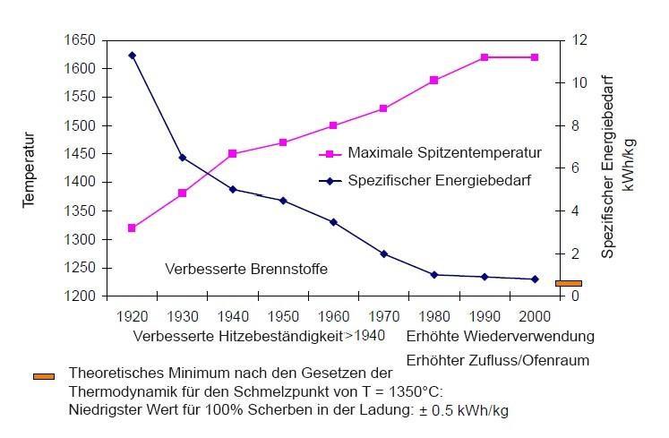 TRGE Industrie: Entwicklung Energieverbrauch in der Behälterglasindustrie