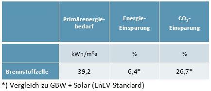 Strom- und Wärmerezeugung mit Brennstoffzellen und KWK-Technologien