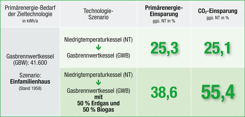 Energie- und CO2-Einsparung verschiedener Heiztechnologien im Vergleich