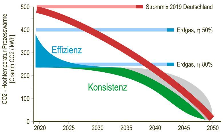TRGE Industrie: Vergleich der CO2-Emissionen bei der Bereitstellung von Hochtemperatur-Prozesswärme
